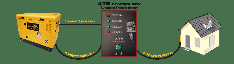 ATS CONTROL BOX 2